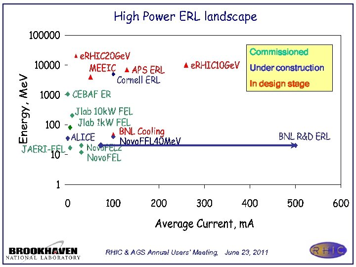 High Power ERL landscape Commissioned Under construction In design stage RHIC & AGS Annual