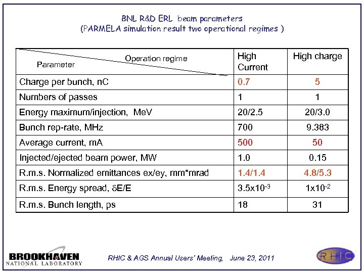 BNL R&D ERL beam parameters (PARMELA simulation result two operational regimes ) Operation regime