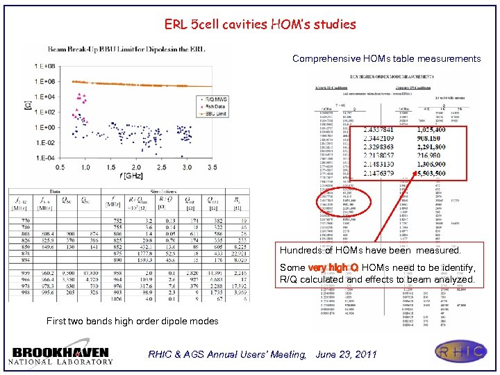 ERL 5 cell cavities HOM's studies Comprehensive HOMs table measurements Hundreds of HOMs have