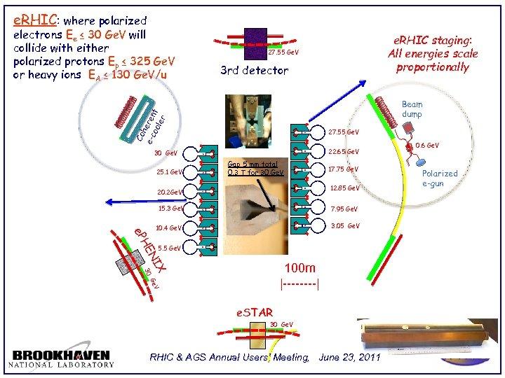 e. RHIC: where polarized 3 rd detector Beam dump 27. 55 Ge. V 22.