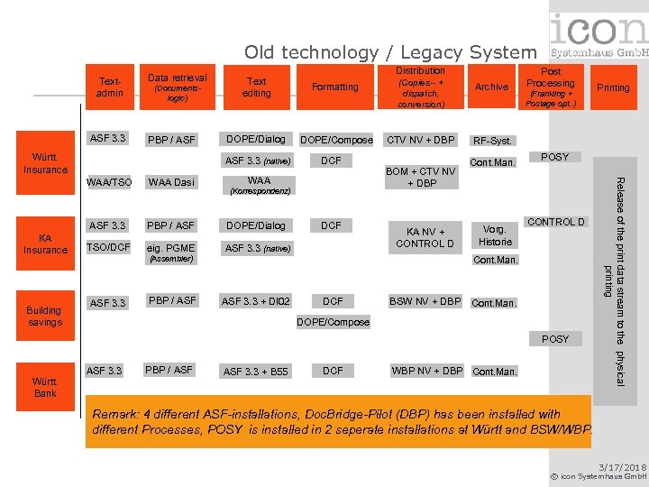 Old technology / Legacy System Textadmin ASF 3. 3 Data retrieval (Documentslogic) PBP /