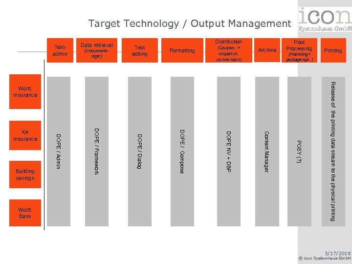 Target Technology / Output Management Distribution Archive Content Manager Post Processing (Frankiing+ postage opt.