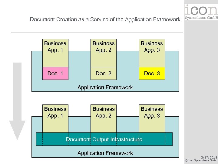 Document Creation as a Service of the Application Framework Business App. 1 Business App.