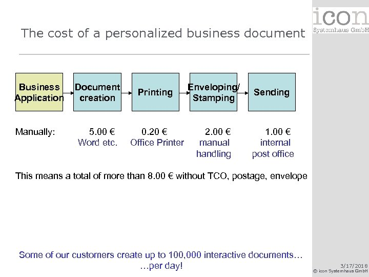 The cost of a personalized business document Business Application Document creation Printing Enveloping/ Stamping