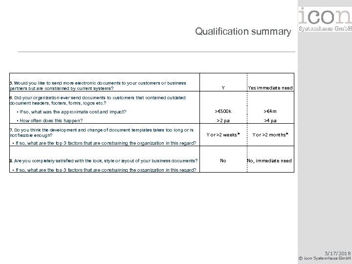 Qualification summary 5. Would you like to send more electronic documents to your customers