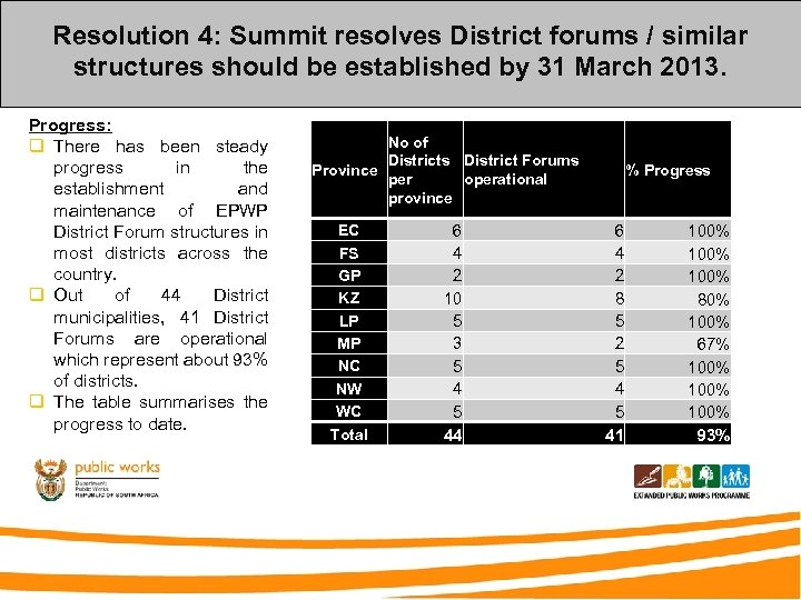 Resolution 4: Summit resolves District forums / similar structures should be established by 31