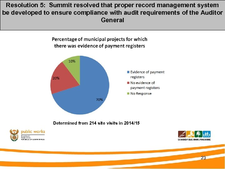 Compliance to Ministerial Determination record management system Resolution 5: Summit resolved that proper 4: