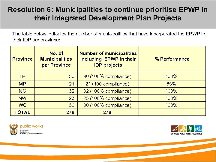 Resolution 6: Municipalities to continue prioritise EPWP in their Integrated Development Plan Projects The