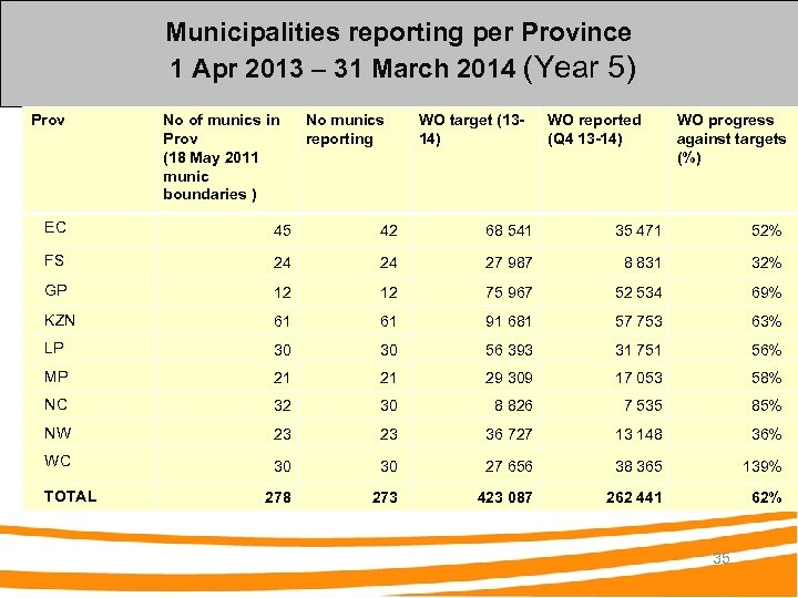 Municipalities reporting per Province 1 Apr 2013 – 31 March 2014 (Year 5) Prov