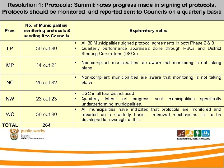 Resolution 1: Protocols: Summit notes progress made in signing of protocols. Protocols should be