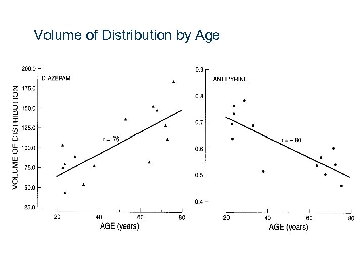 Volume of Distribution by Age