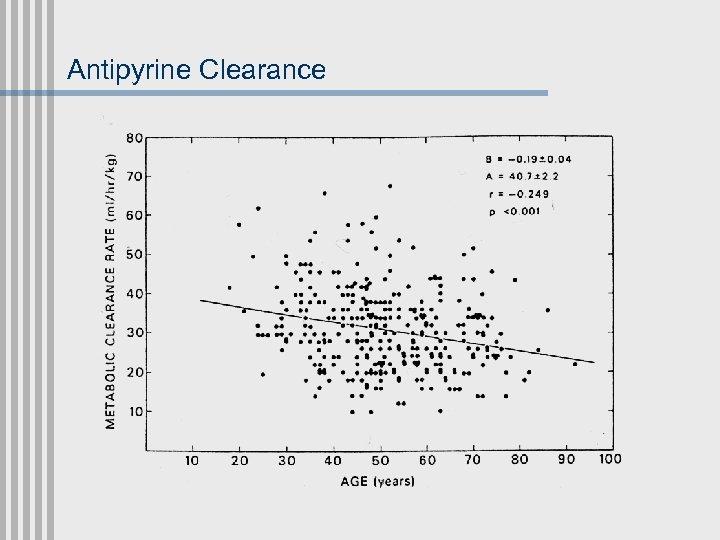 Antipyrine Clearance