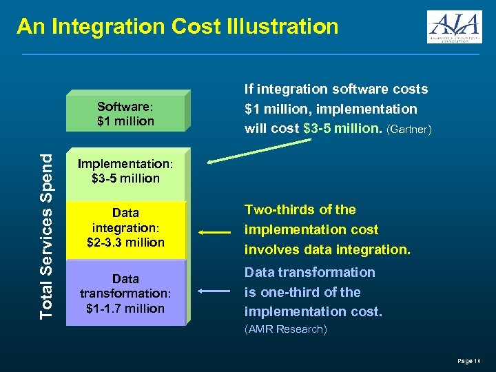 An Integration Cost Illustration Total Services Spend Software: $1 million If integration software costs