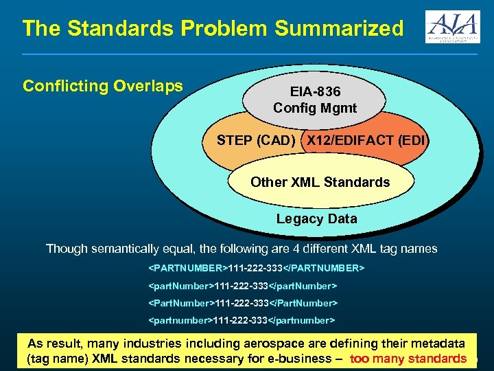 The Standards Problem Summarized Conflicting Overlaps EIA-836 Config Mgmt STEP (CAD) X 12/EDIFACT (EDI)