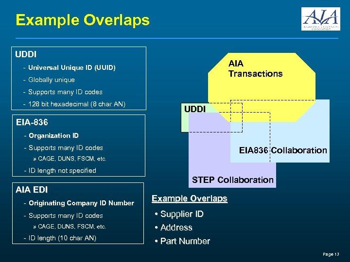 Example Overlaps UDDI AIA Transactions - Universal Unique ID (UUID) - Globally unique -