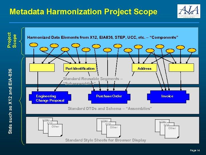 Stds such as X 12 and EIA-836 Project Scope Metadata Harmonization Project Scope Harmonized