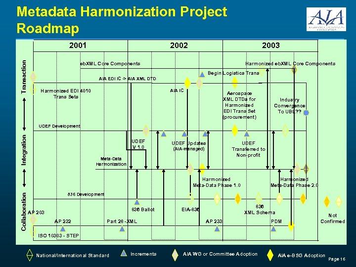 Metadata Harmonization Project Roadmap Transaction 2001 2002 2003 eb. XML Core Components Harmonized eb.