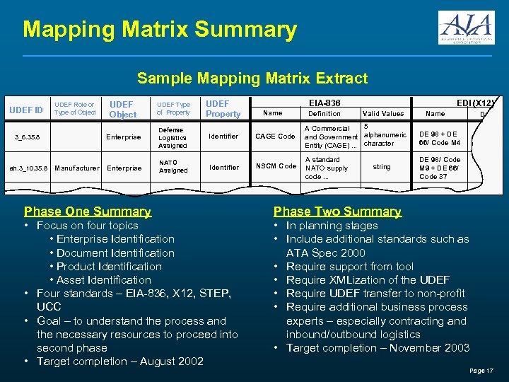 Mapping Matrix Summary Sample Mapping Matrix Extract UDEF ID 3_6. 35. 8 ah. 3_10.
