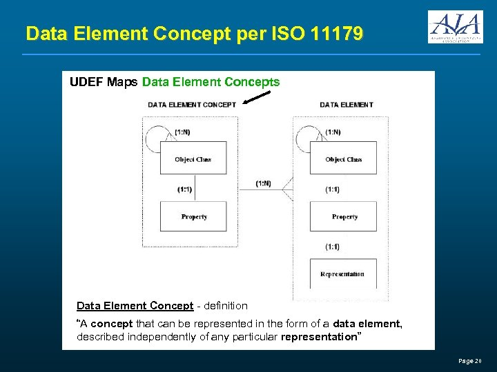 "Data Element Concept per ISO 11179 UDEF Maps Data Element Concept - definition ""A"