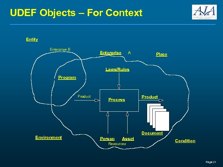 UDEF Objects – For Context Entity Enterprise B Enterprise A Place Laws/Rules Program Product