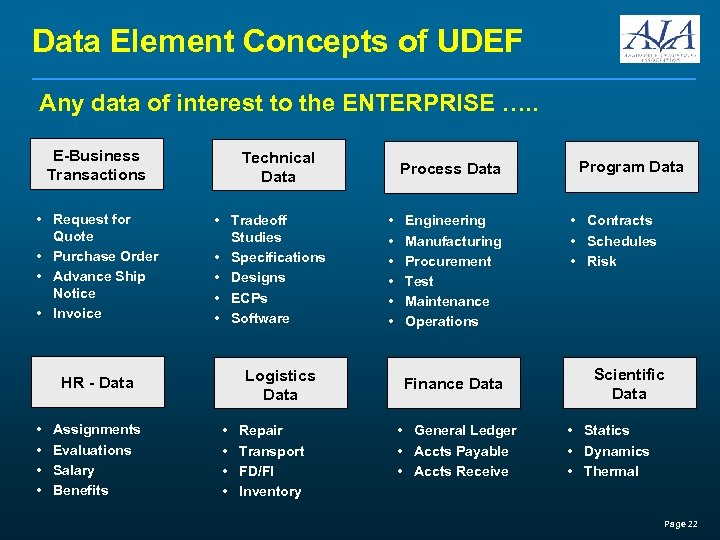 Data Element Concepts of UDEF Any data of interest to the ENTERPRISE …. .