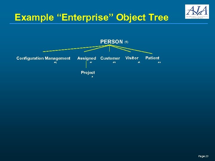 """Example """"Enterprise"""" Object Tree PERSON Configuration Management aq Assigned ar (5) Customer Visitor as"""