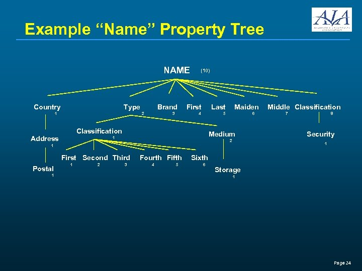 "Example ""Name"" Property Tree NAME Country Type 1 Brand 2 (10) First Last 4"