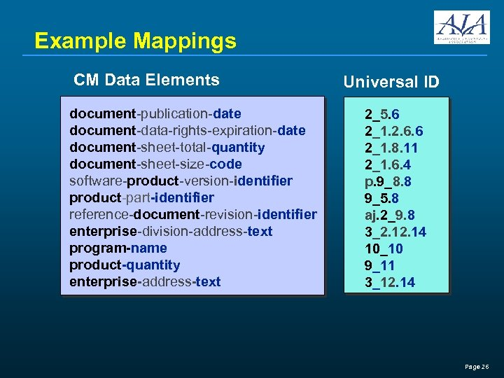 Example Mappings CM Data Elements document-publication-date document-data-rights-expiration-date document-sheet-total-quantity document-sheet-size-code software-product-version-identifier product-part-identifier reference-document-revision-identifier enterprise-division-address-text program-name