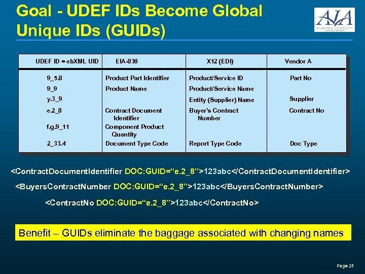 Goal - UDEF IDs Become Global Unique IDs (GUIDs) UDEF ID = eb. XML