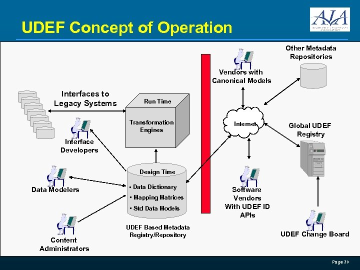 UDEF Concept of Operation Other Metadata Repositories Vendors with Canonical Models Interfaces to Legacy