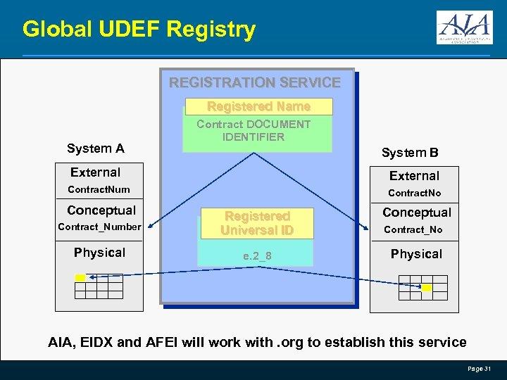 Global UDEF Registry REGISTRATION SERVICE Registered Name System A Contract DOCUMENT IDENTIFIER System B