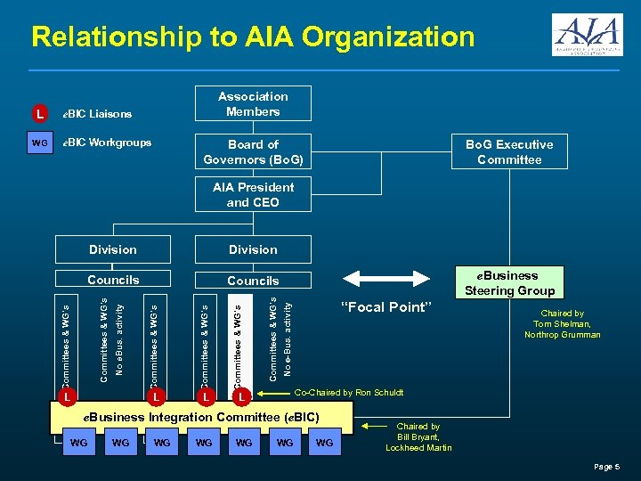 Relationship to AIA Organization e. BIC Workgroups Board of Governors (Bo. G) Bo. G