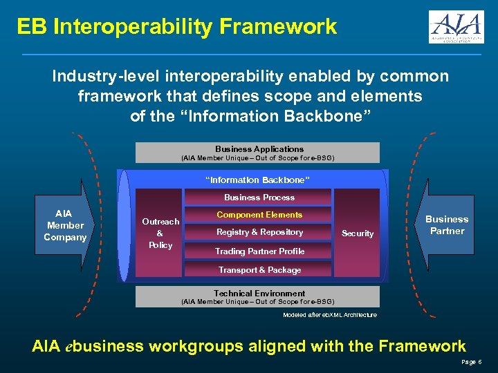 EB Interoperability Framework Industry-level interoperability enabled by common framework that defines scope and elements