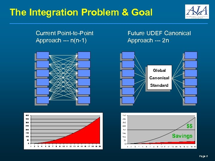 The Integration Problem & Goal Current Point-to-Point Approach --- n(n-1) Future UDEF Canonical Approach