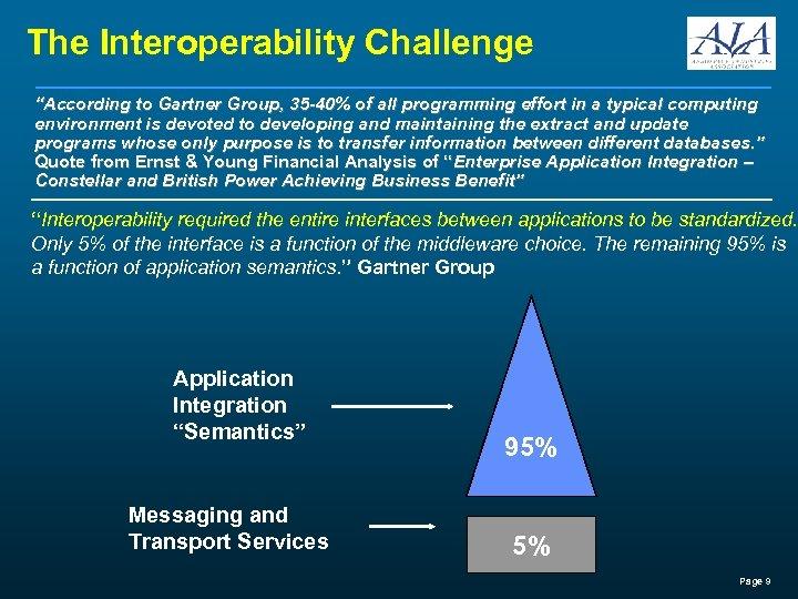 "The Interoperability Challenge ""According to Gartner Group, 35 -40% of all programming effort in"