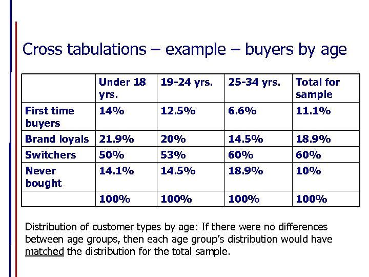 Cross tabulations – example – buyers by age Under 18 yrs. 19 -24 yrs.