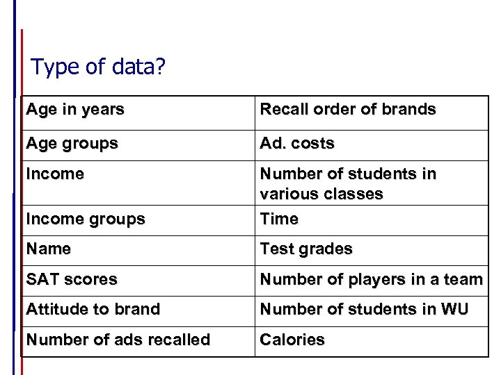 Type of data? Age in years Recall order of brands Age groups Ad. costs