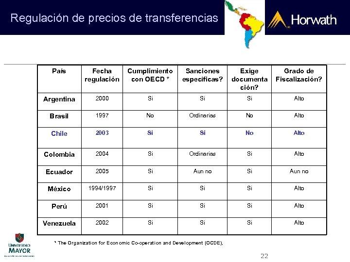 Regulación de precios de transferencias País Fecha regulación Cumplimiento con OECD * Sanciones específicas?