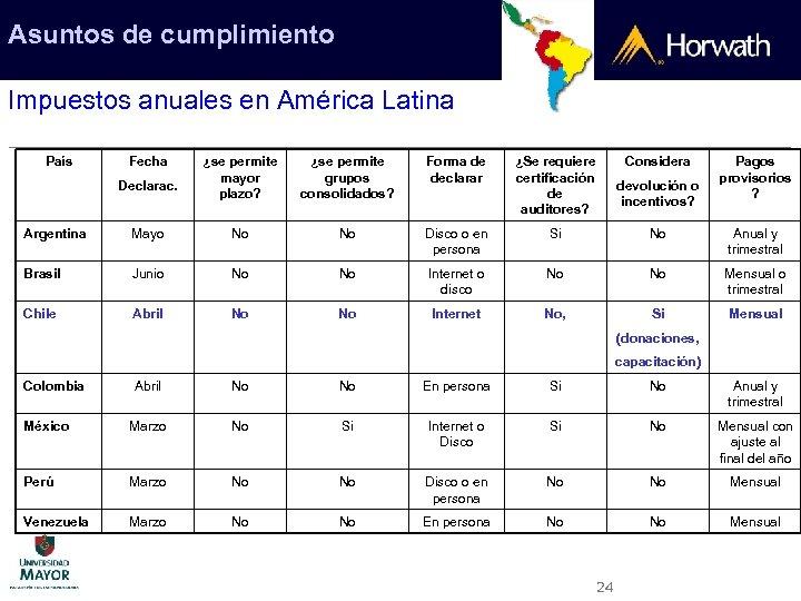 Asuntos de cumplimiento Impuestos anuales en América Latina País Fecha Declarac. ¿se permite mayor