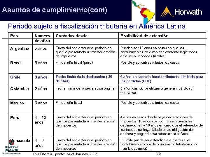 Asuntos de cumplimiento(cont) Periodo sujeto a fiscalización tributaria en América Latina País Numero de