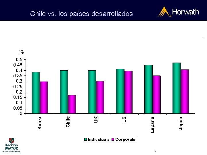 Chile vs. los países desarrollados % 7