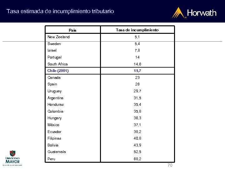 Tasa estimada de incumplimiento tributario País Tasa de incumplimiento New Zeeland 5, 1 Sweden