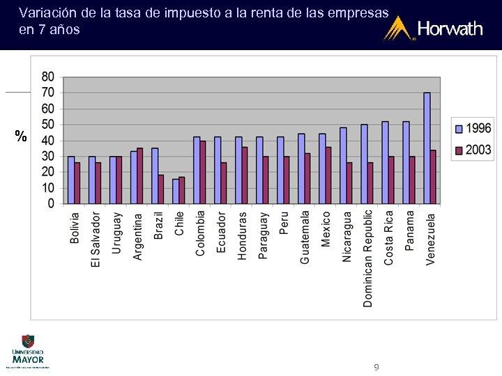 Variación de la tasa de impuesto a la renta de las empresas en 7