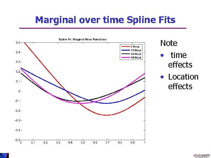 Marginal over time Spline Fits Note • time effects • Location effects