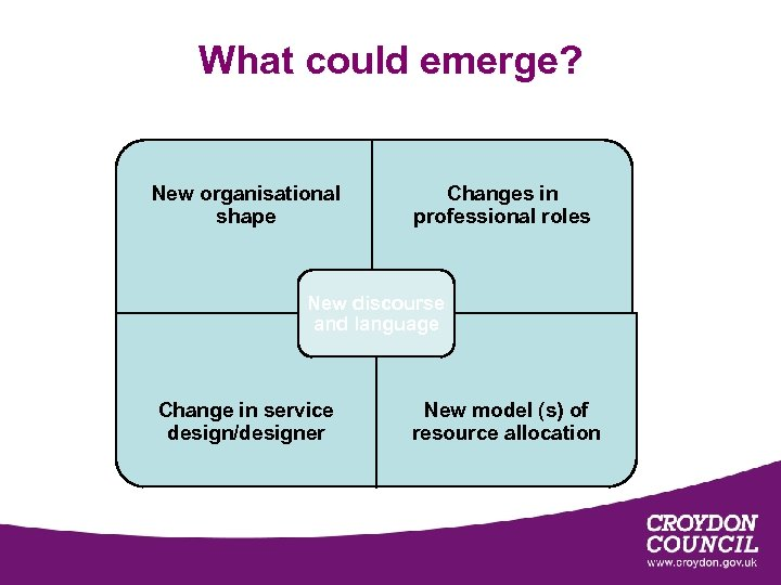 What could emerge? New organisational shape Changes in professional roles New discourse and language