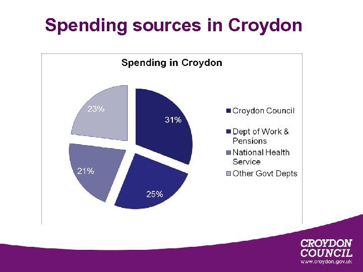 Spending sources in Croydon