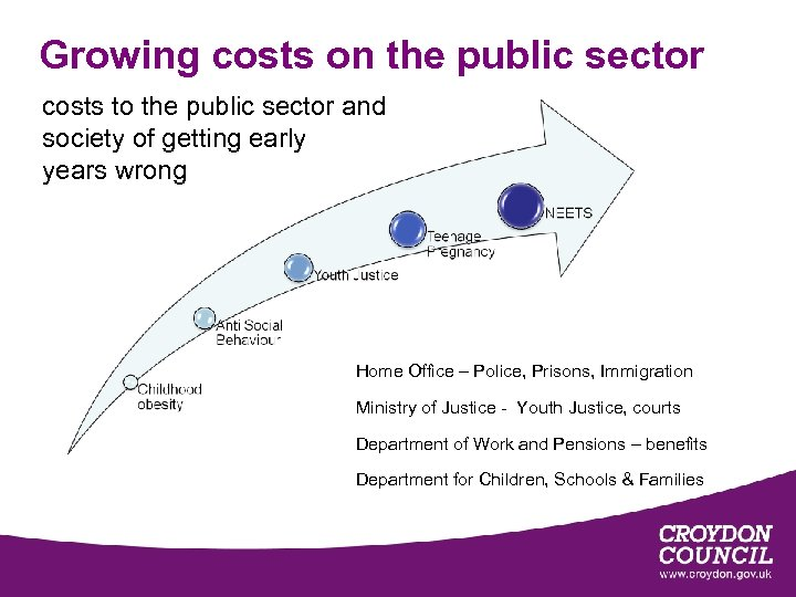 Growing costs on the public sector costs to the public sector and society of