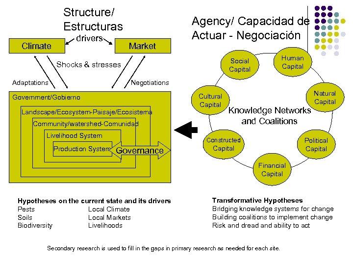 Structure/ Estructuras Climate drivers Market Agency/ Capacidad de Actuar - Negociación Shocks & stresses