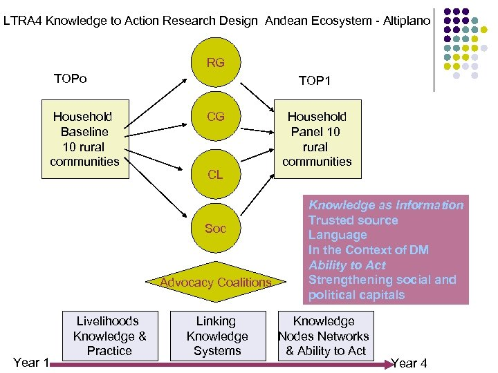 LTRA 4 Knowledge to Action Research Design Andean Ecosystem - Altiplano RG TOPo Household