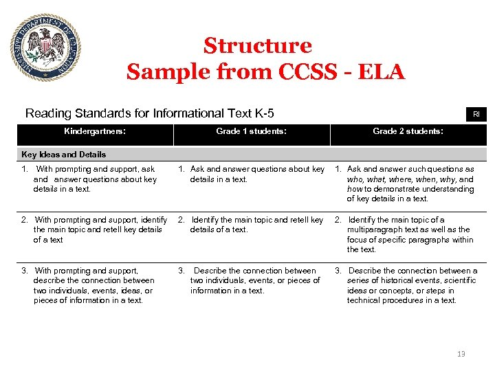 Structure Sample from CCSS - ELA Reading Standards for Informational Text K-5 Kindergartners: Grade